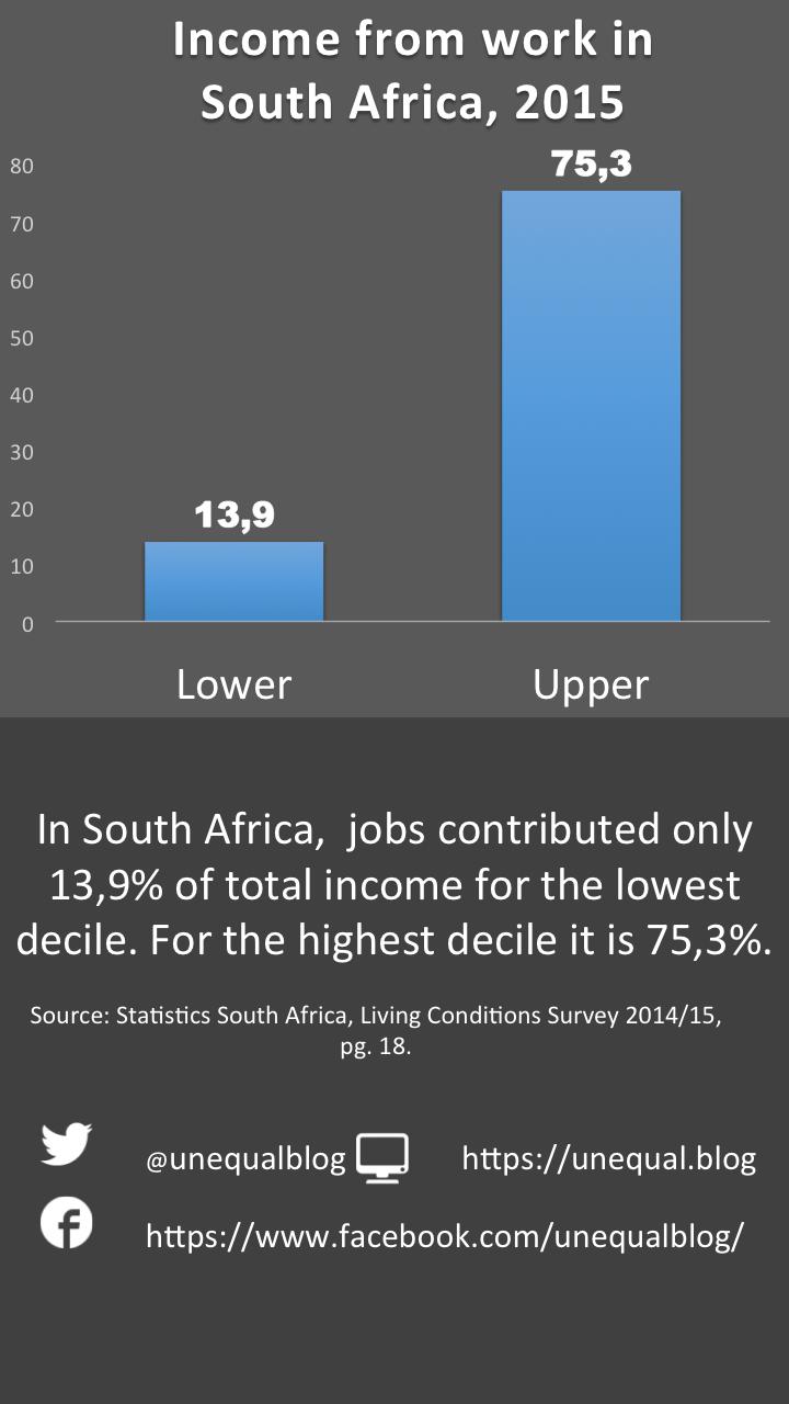 living survey statssa