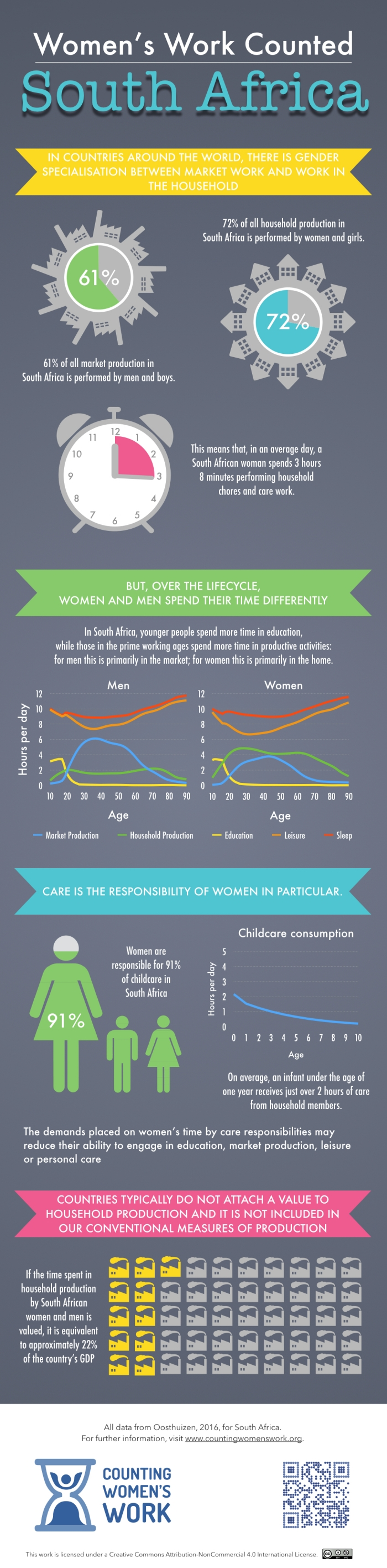 counting-womens-work-infographic-south-africa